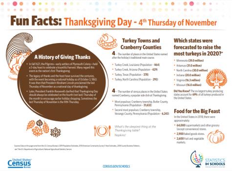 Census Bureau Releases Turkey Day Stats