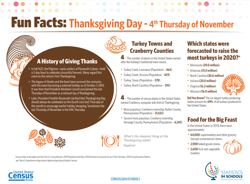 Census Bureau Releases Turkey Day Stats